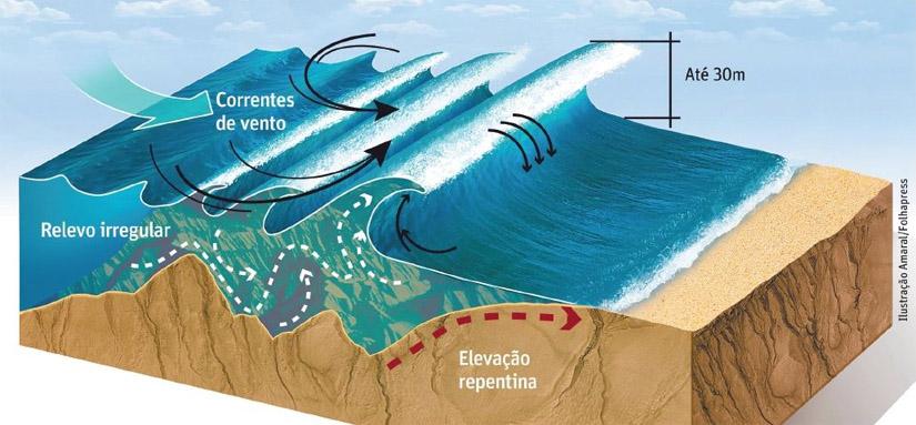 Formação das Ondas: o vento e a batimetria são decisivos na criação de ondulação | Ilustração: Amaral/Folhapress